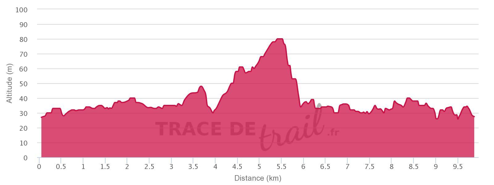 Profil UTE 2017 10km V2
