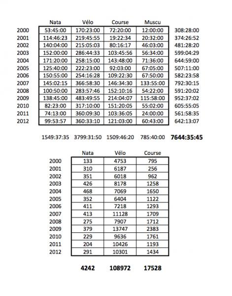 Volume entraînement depuis 2000