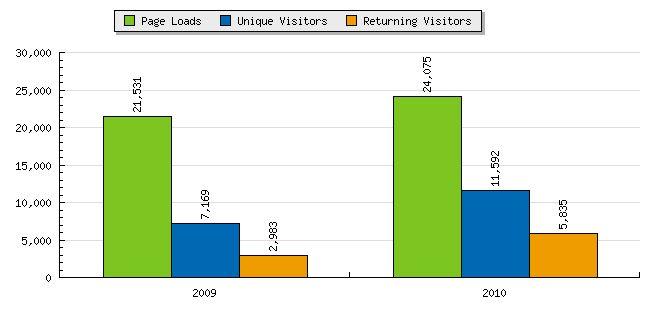 Statistiques 2010.