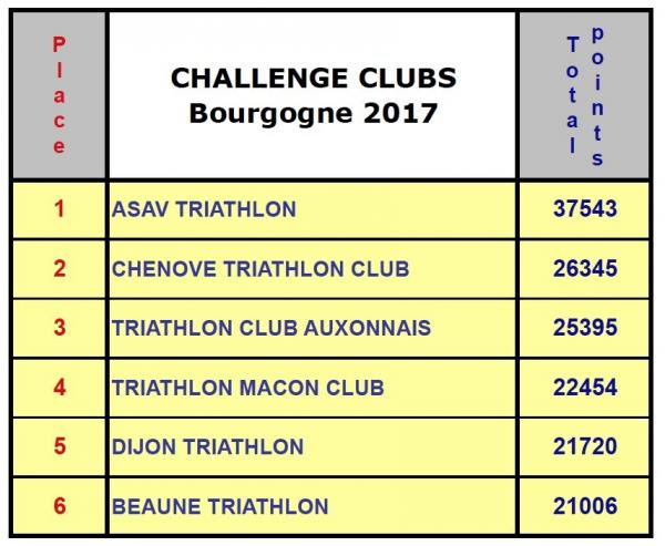 Final Challenge clubs 2017