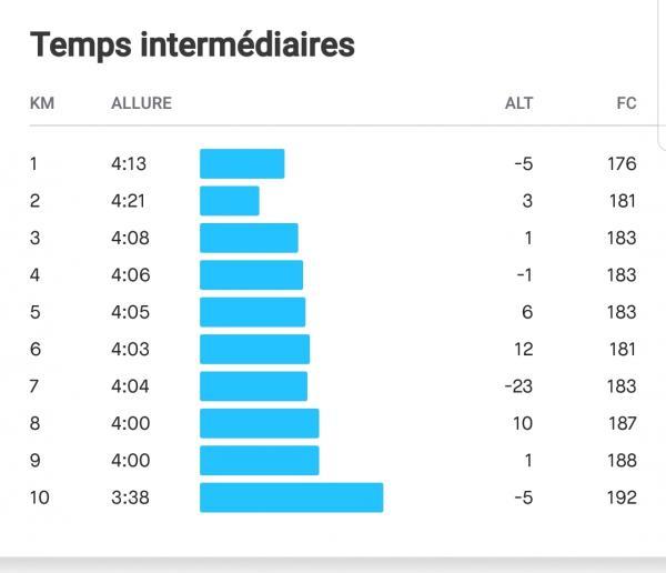 courbe de Pierre sur 10km Lyon
