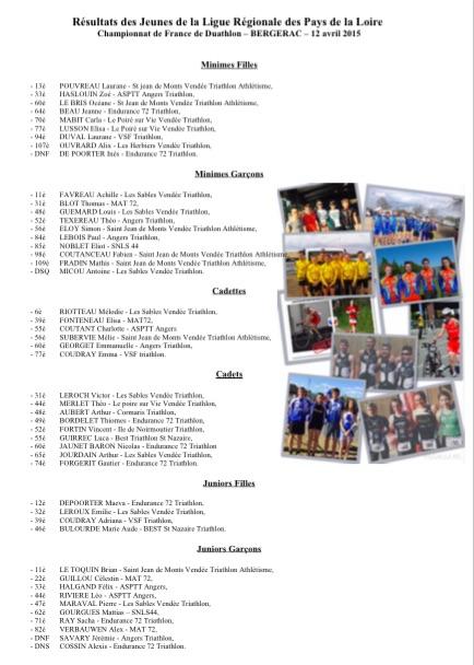 Résultats France Jeunes Duathlon 2015