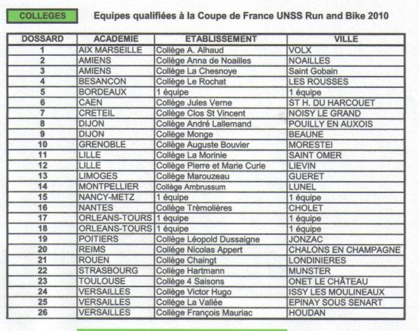 liste équipes qualifiées pour France B&R 2010.jpg