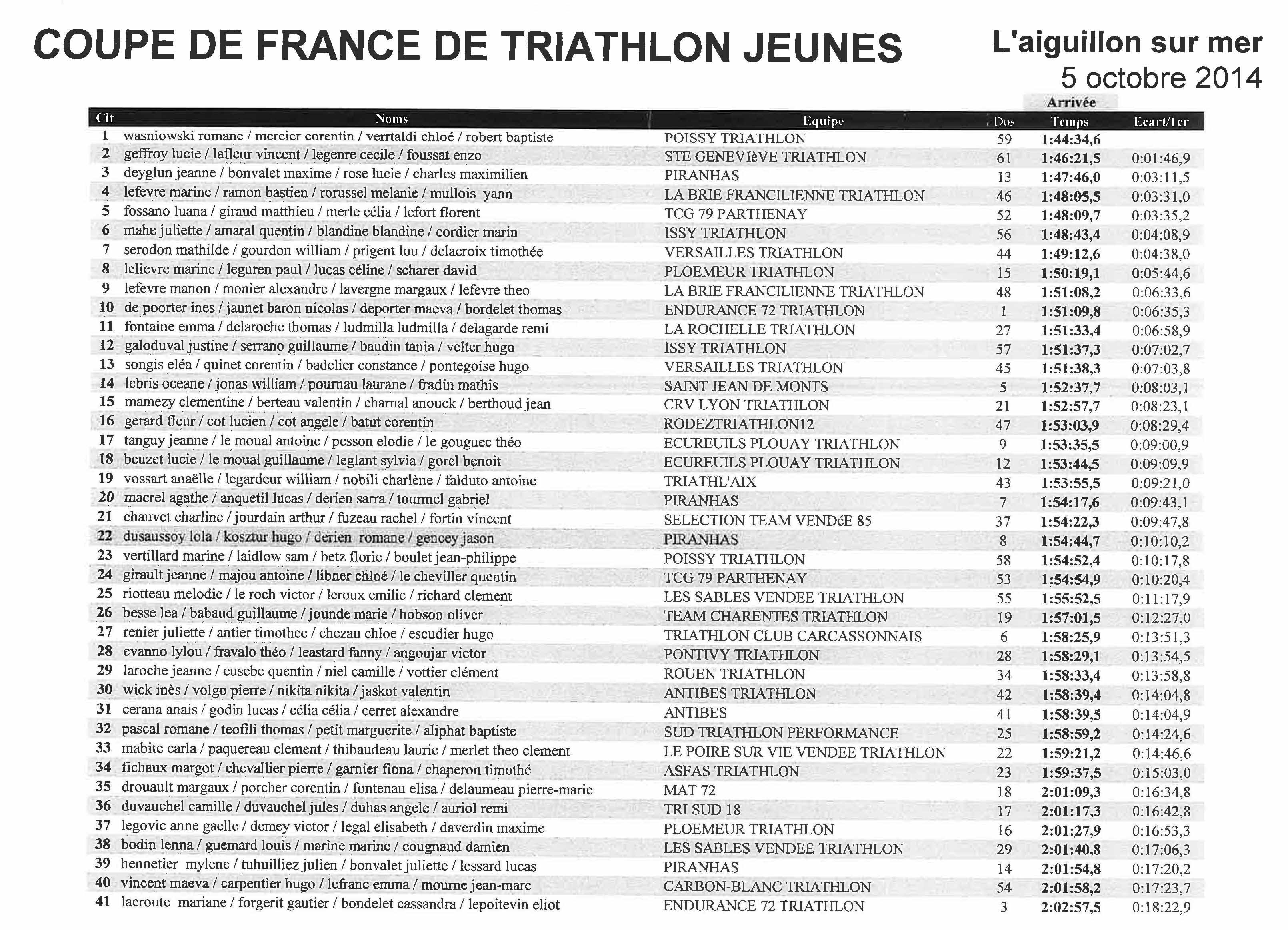 La Coupe de France TCG79 Parthenay rafle la mise et les jeunes.